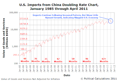 US Imports from China Doubling Rate Chart, January 1985 through April 2011