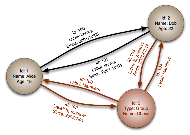 Graph Database Property Graph