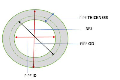 pipe size and type