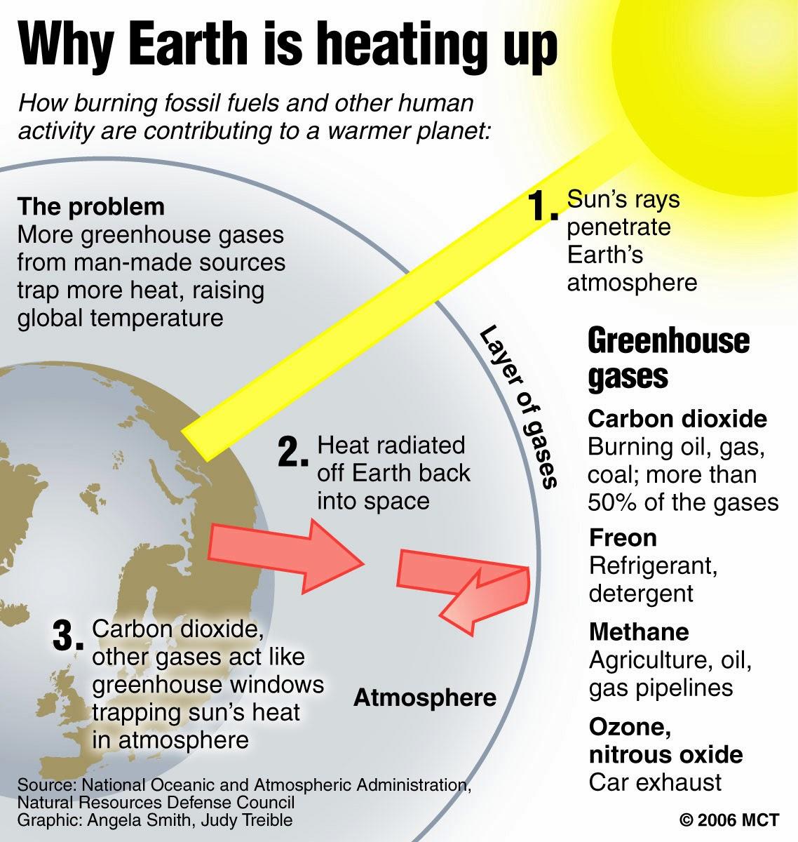 Mbhs Biochem 10th Grade Global Warming And Human Impacts