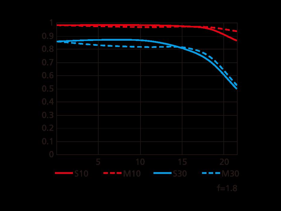 MTF-график для объектива Nikon Nikkor Z 85mm f/1.8 S