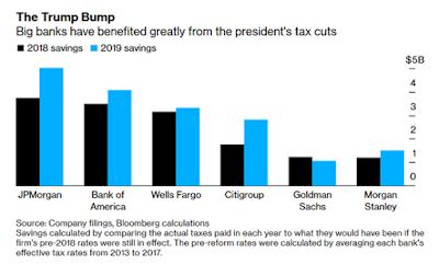 Quem tem ganho com o corte de impostos de Trump (2)