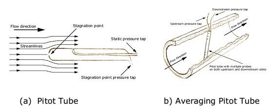 Pilot tubes Differensial Pressure Flow Meter