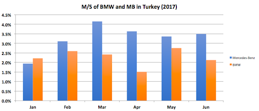 Market Share of BMW and Mercedes-Benz in Turkish Passenger Car Market in 2017 Jan-Jun