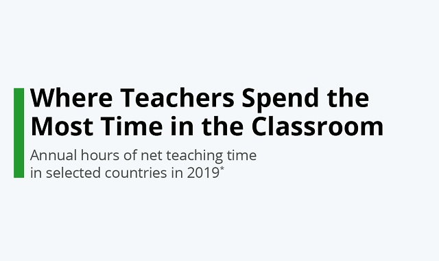 Teachers' time spending habits in European schools