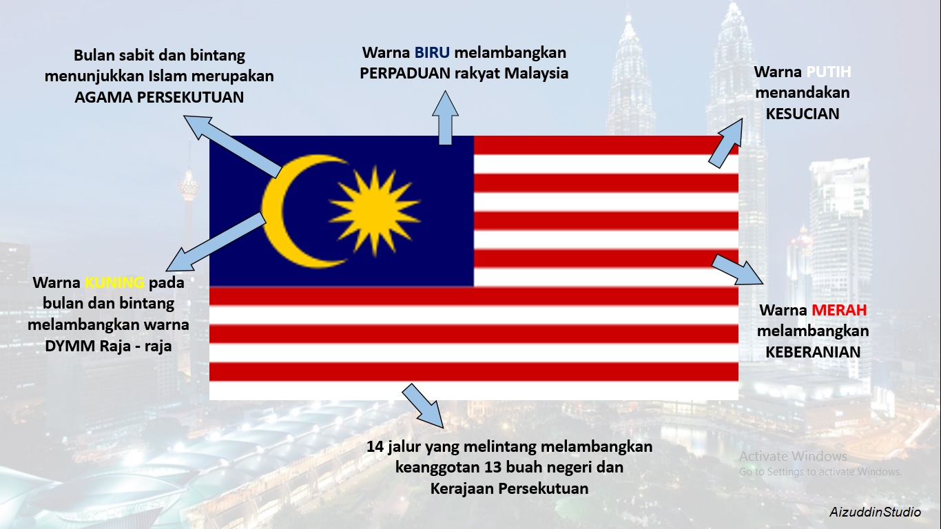Aspirasi Maksud Bendera