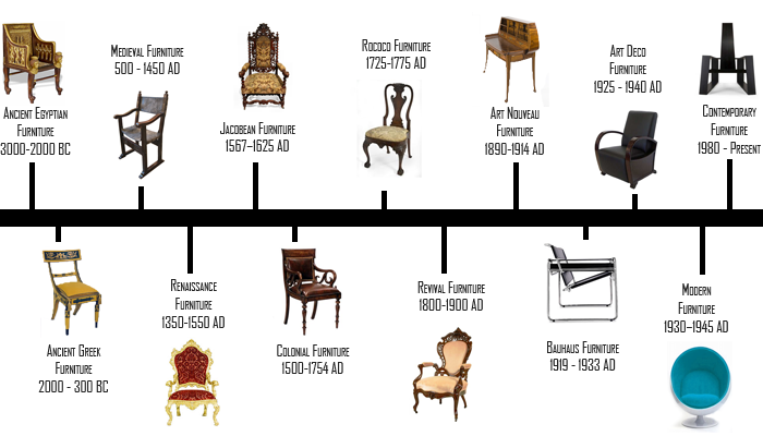 The History Of Furniture Design Timeline