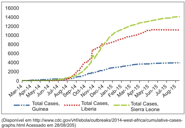 Total suspected, probable, and confirmed cases of Ebola virus disease in Guinea, Liberia, and Sierra Leone