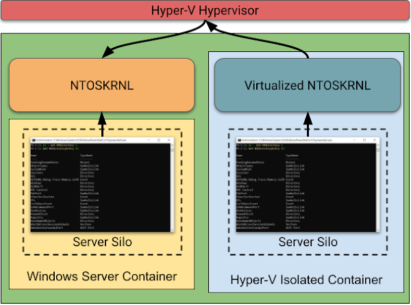 Diagram comparing Windows Server Containers and Hyper-V Isolated Containers. The server container on the left directly accesses the hosts kernel. For Hyper-V the container accesses a virtualized kernel, which dispatches to the hypervisor and then back to the original host kernel. This shows the additional security boundary in place to make Hyper-V isolated containers more secure.