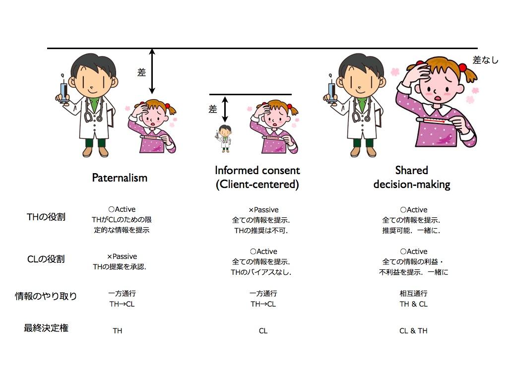 クライエント中心療法 至文堂 比較: 大和田日本語ガのブログ
