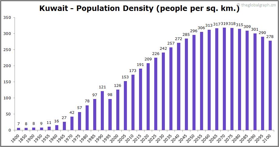 Kuwait  Population Density (people per sq. km.)