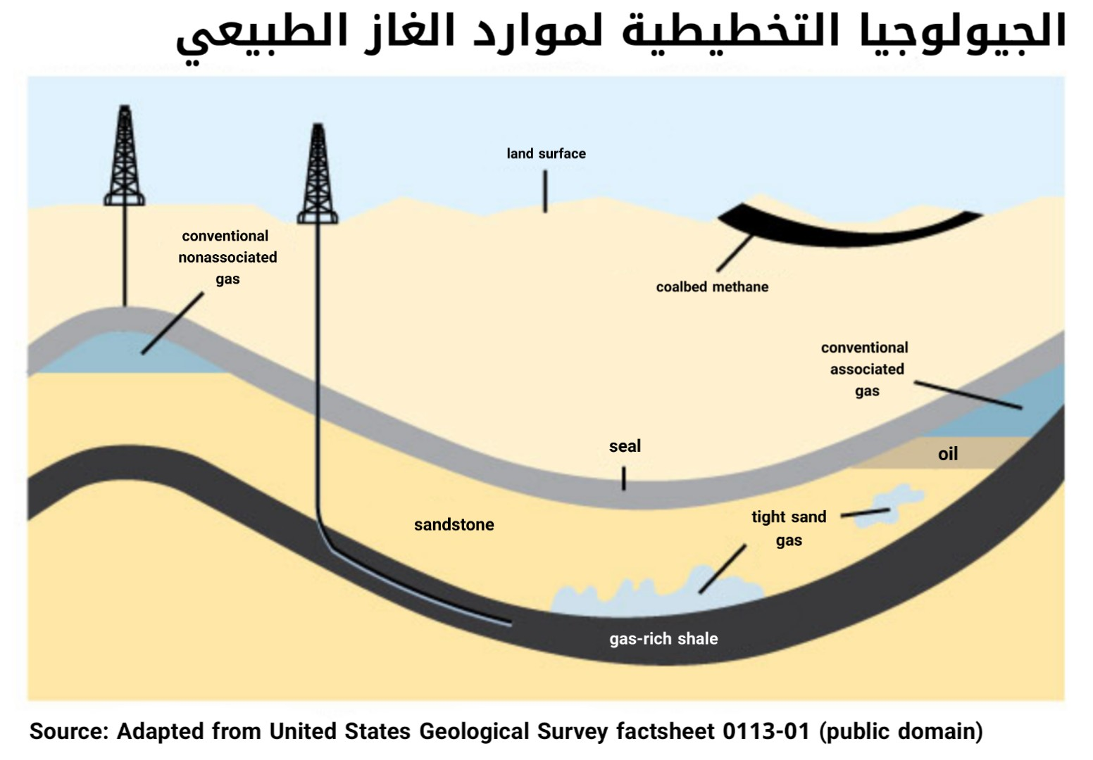 ما هو الغاز الطبيعي؟ | What is natural gas?