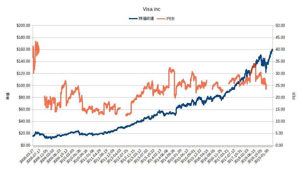 株価 ビザ V