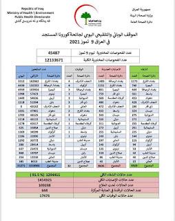 الموقف الوبائي والتلقيحي اليومي لجائحة كورونا في العراق ليوم الجمعة الموافق ٩ تموز ٢٠٢١