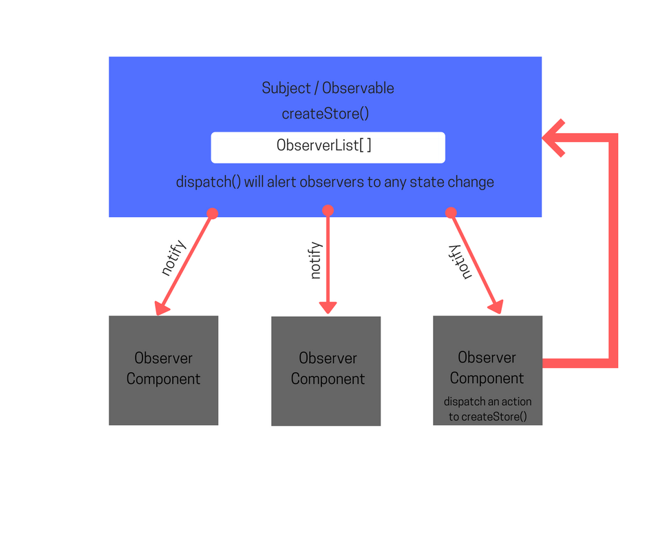 The Observer Pattern In Javascript as Implemented By Redux