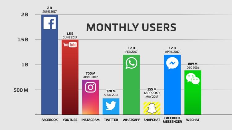 6 Sosial Media yang Cocok untuk Promosi Online Shop