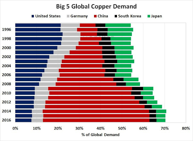 Percentage of global copper demand by Top 5 countries