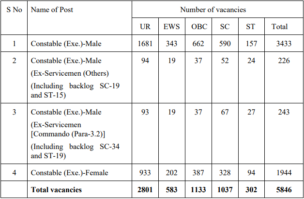ssc-delhi-police-constable-recruitment-2020-vacancy-details