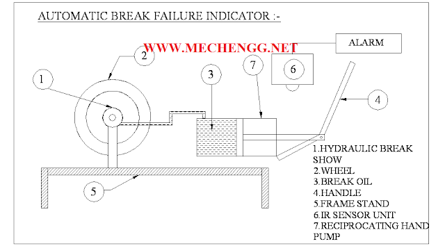 Automatic Brake Failure Indicator and Engine Overheating Alarm