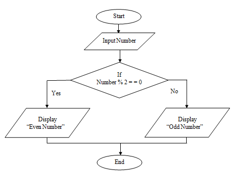 C Program Practicals: Draw Flowchart to check Odd or Even