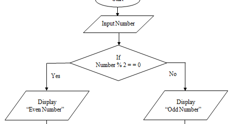 Write ac program to print the sum of all odd numbers from 1 to 100