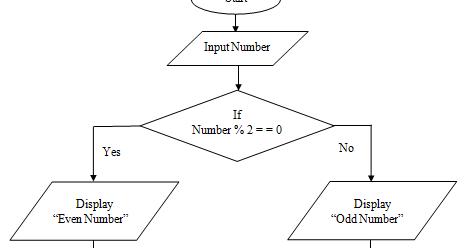 C Program Practicals: Draw Flowchart to check Odd or Even