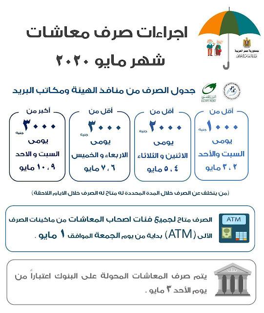التضامن تعلن مواعيد صرف معاشات مايو من الصرافات الآلية ATM