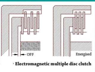 Electromagnetic multiple disc clutch