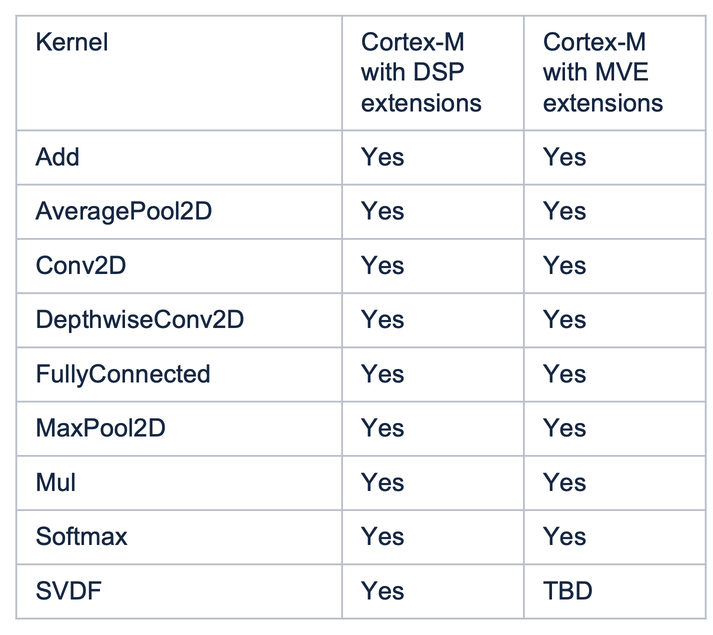 Table showing CMSIS-NN kernels integrated with TFLM