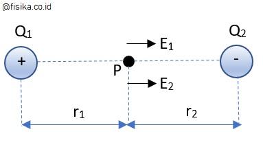 medan listrik dua muatan titik