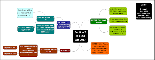 Section 7 of CGST Act 2017