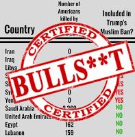 Refugee Ban, Terrorism, President Trump