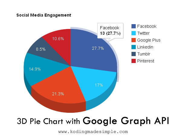 create 3D pie charts with javascript google charts api