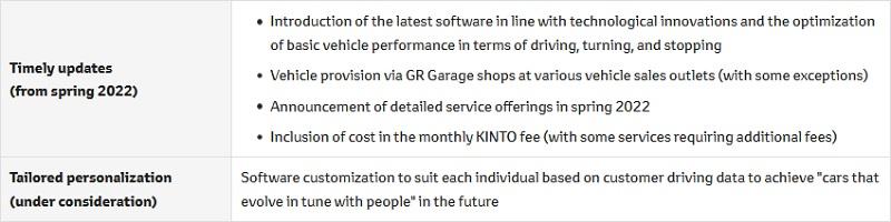 Toyota and Kinto plan to evolve customers' cars