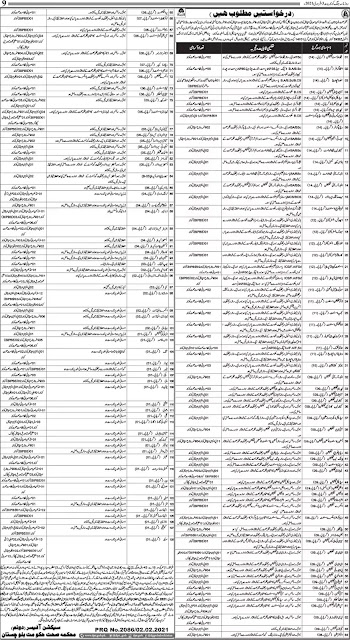 Latest Jobs in Pakistan Health Department Balochistan Jobs 2021