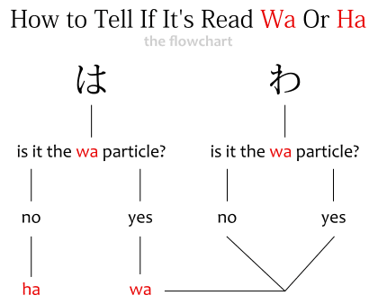 How to tell if は is read wa or ha - a flowchart diagram: if は is the wa particle, then wa, if not, then it's ha. If わ is the wa particle, then it's wa, and if it's not, it's wa too.