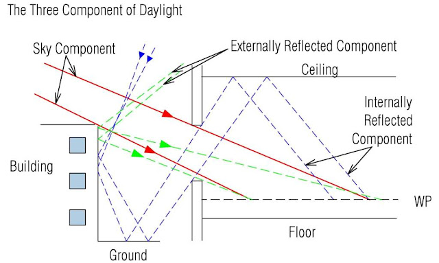 Tiga jalur yang memungkinkan cahaya mencapai titik di dalam ruangan