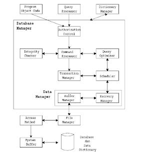Komponen Software Utama Database Manager