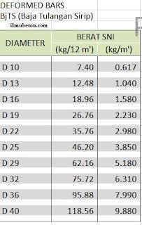 tabel berat besi beton ulir/deformed SNI