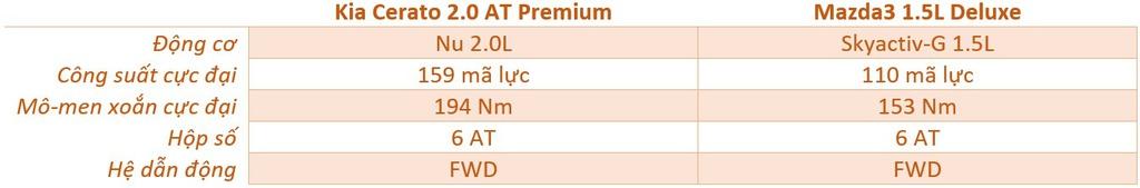 Chọn Mazda3 1.5L Deluxe hay Kia Cerato 2.0 Premium với 700 triệu đồng?