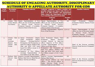 engaging-disciplinary-appellate-authority-for-gramin-dak-sevak