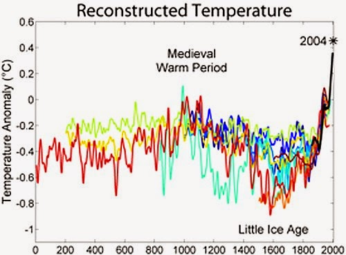 Temperature chart during medieval warm period