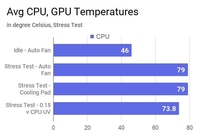 Average CPU temperature of this laptop measured during idle, stress test with/without a cooling pad and 0.15v CPU undervolting.