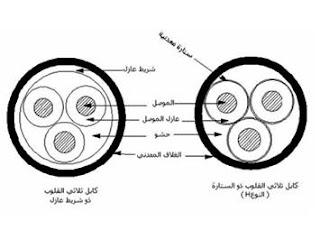 مكونات كيابل القوي الكهربائية