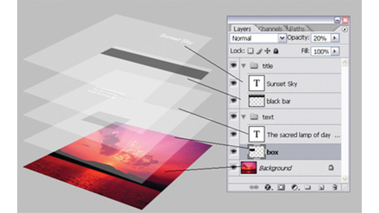 Mengenal Layer Pada Adobe Photoshop