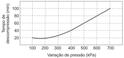 O gráfico mostra a relação entre os tempos de descompressão recomendados para indivíduos nessa situação e a variação de pressão.