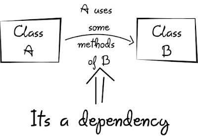Dependency Injection vs Factory Design Pattern in Java Spring