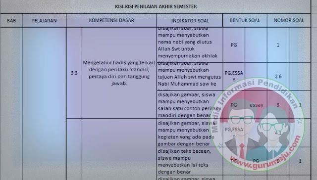Kisi-Kisi UAS PAI Kelas 3 Semester 1 K13 Revisi