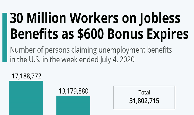 30 Million Workers on Jobless Benefits as $600 Bonus Expires #infographic