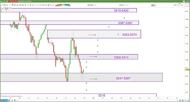 Plan de trading 29/06/18 cac40